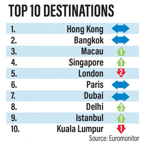 """euromonitor most visited cities 2019 ile ilgili görsel sonucu"""""""