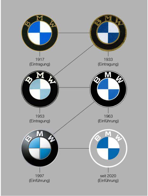 BMW'nin değişen logoları