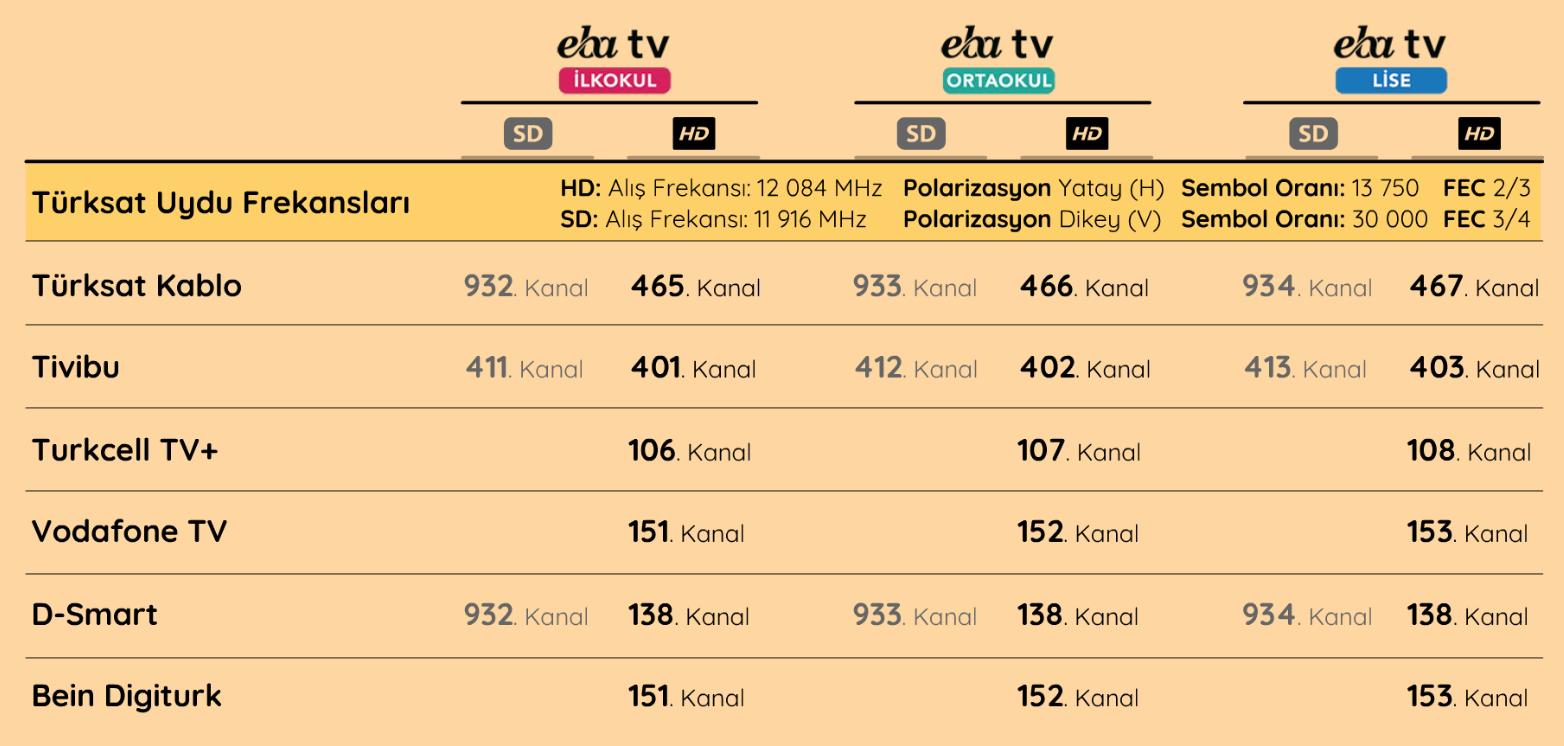 eba tv hangi kanalda, eba tv nasıl izlenir