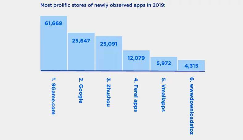 en fazla kötü amaçlı yazılıma sahip uygulama mağazaları