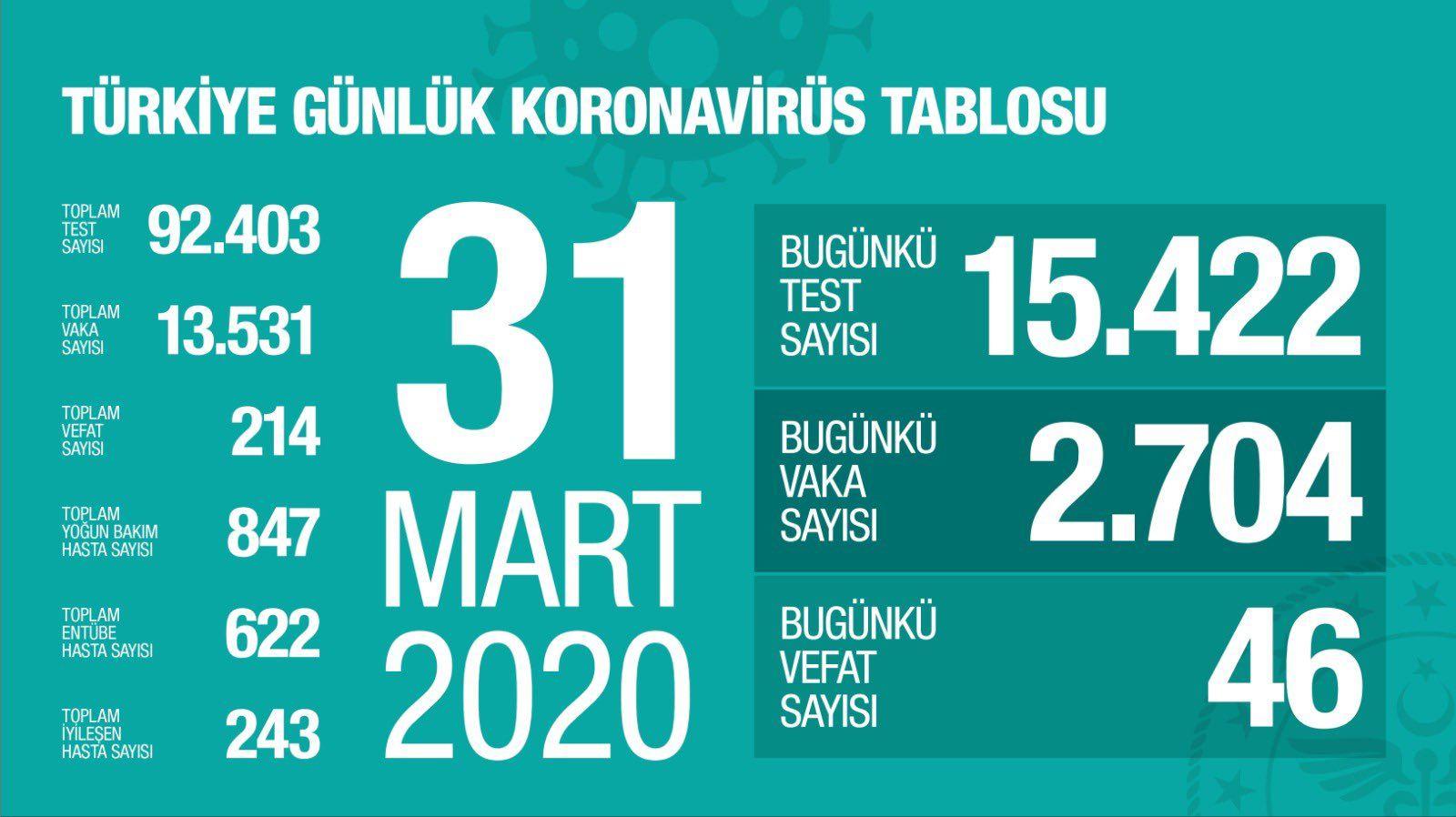 turkiyede koronavirus vaka sayisi