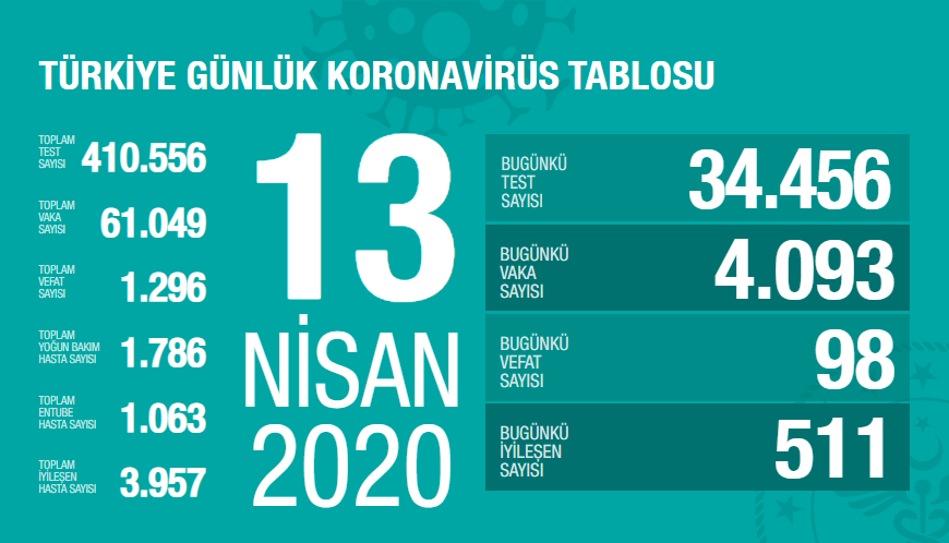 Coronavirüs Türkiye'de ne durumda