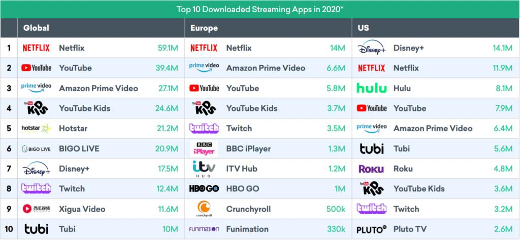 En çok indirilen dijital yayın platformları