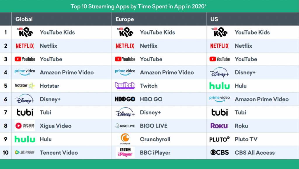 En çok kullanılan dijital yayın platformları