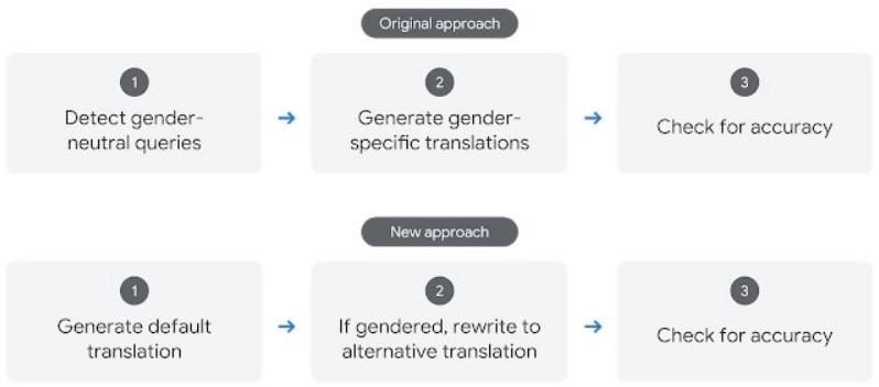 Google Translate'in Yeni Yapay Zeka Modelinin Önceki Modelden Farkı