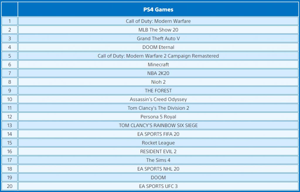 Mart ayında en çok indirilen oyunlar
