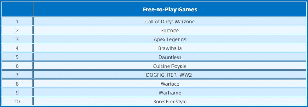 Mart ayının en çok indirilen ücretsiz oyunları