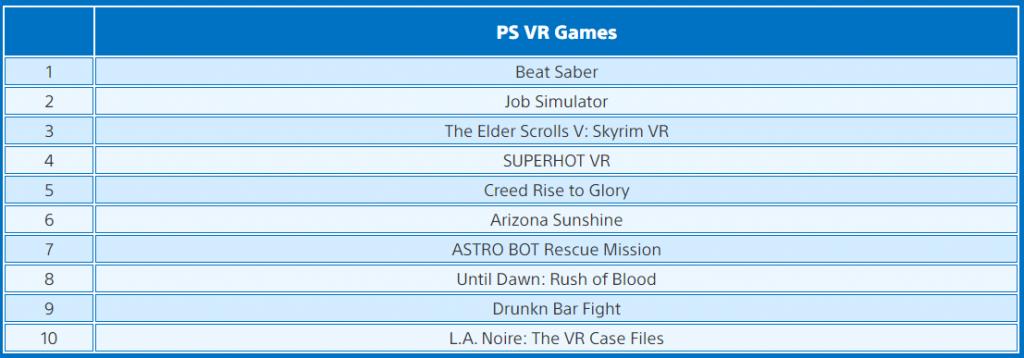 Mart ayının en çok indirilen VR oyunları