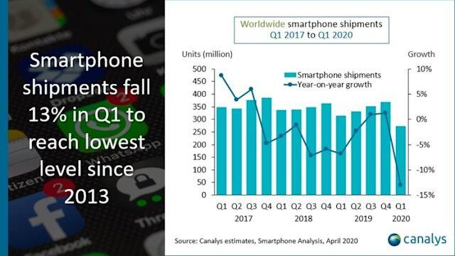 Akıllı Telefon Satışları Koronavirüs