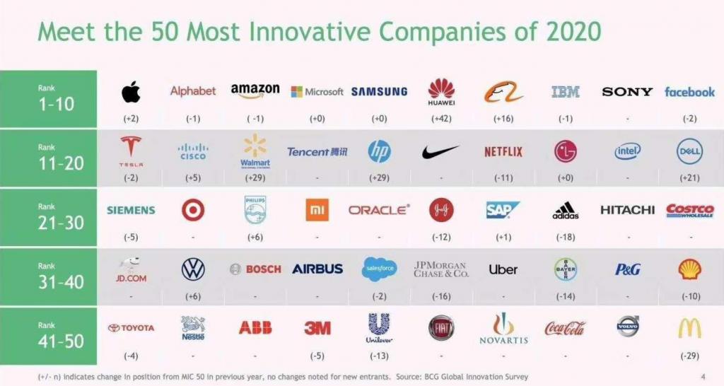 Huawei Dünyanın En Yenilikçi Şirketleri