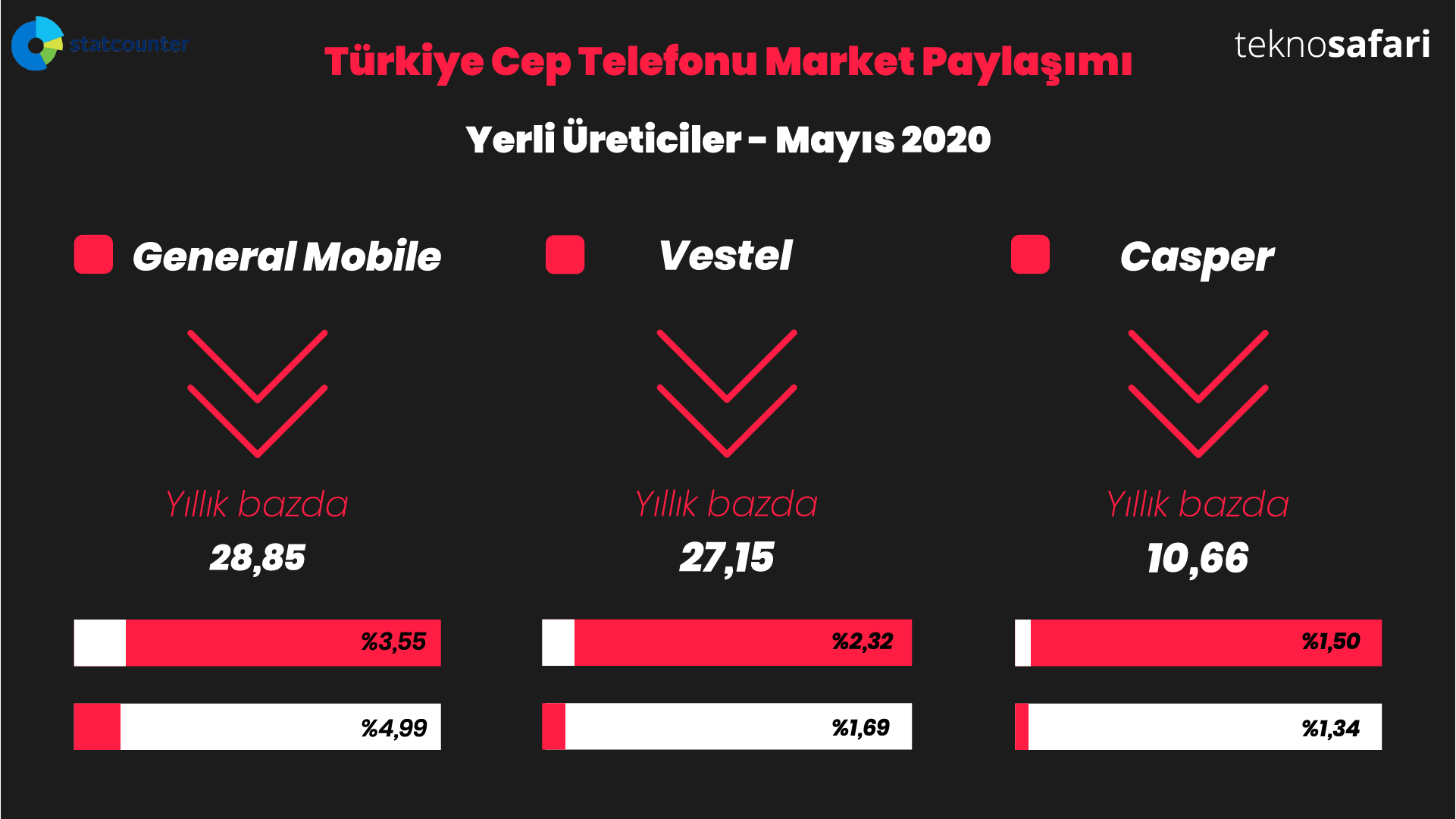 Yerli cep telefonu market pazarı Mayıs 2020