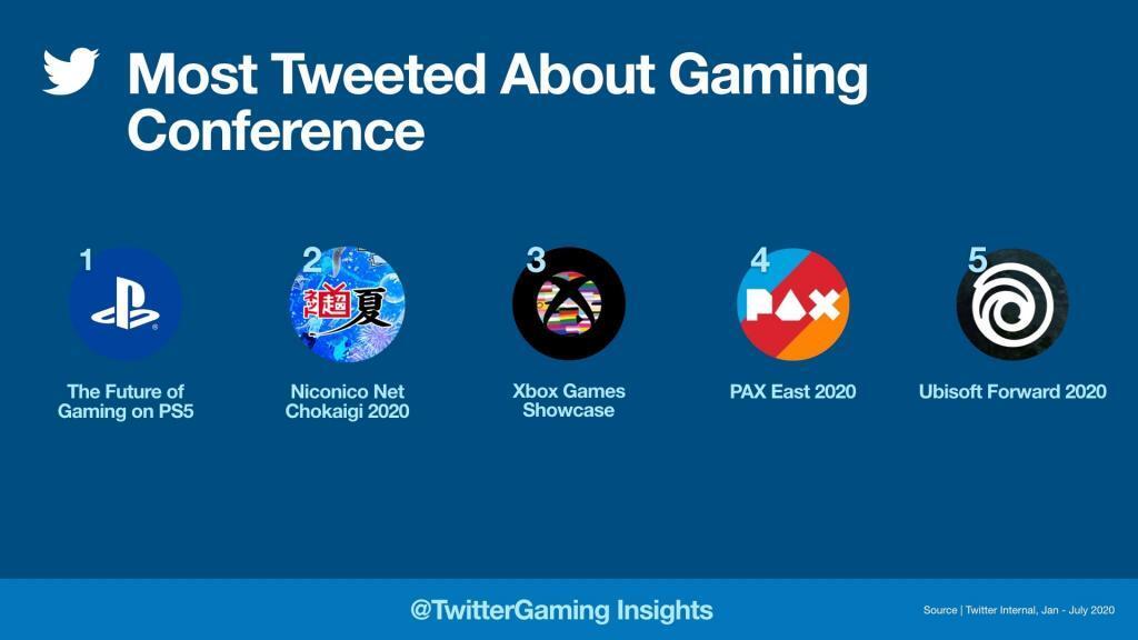 En Çok Tweetlenen Oyun Etkinlikleri