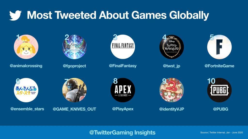 En Çok Tweetlenen Oyunlar