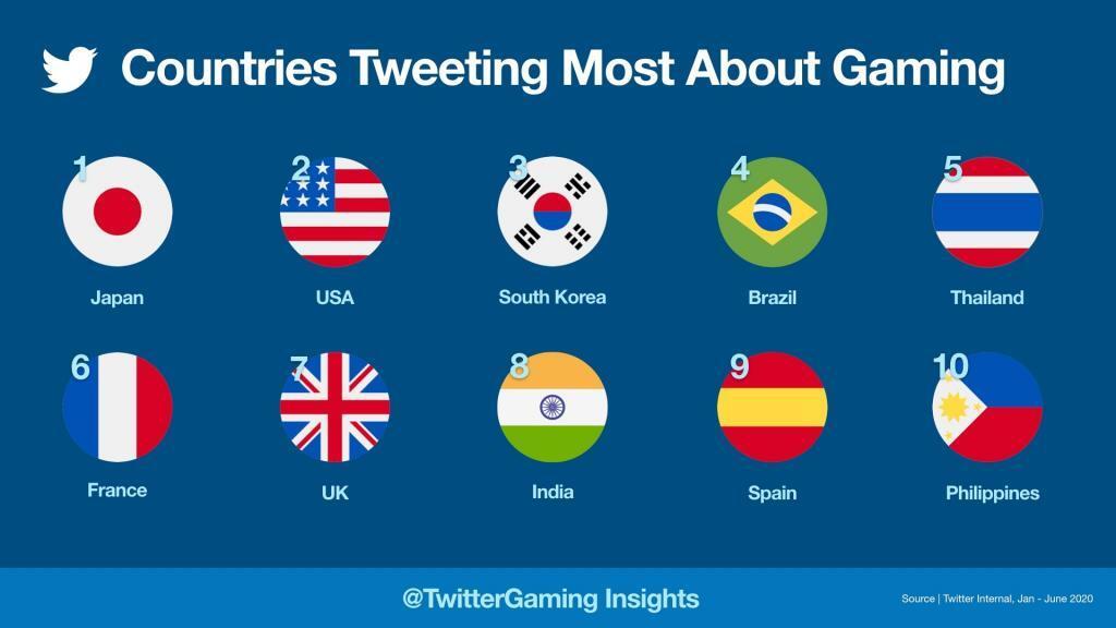 Oyun Hakkında En Çok Tweet Atılan Ülkeler