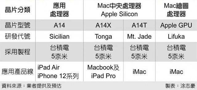 Apple Ekran Kartı