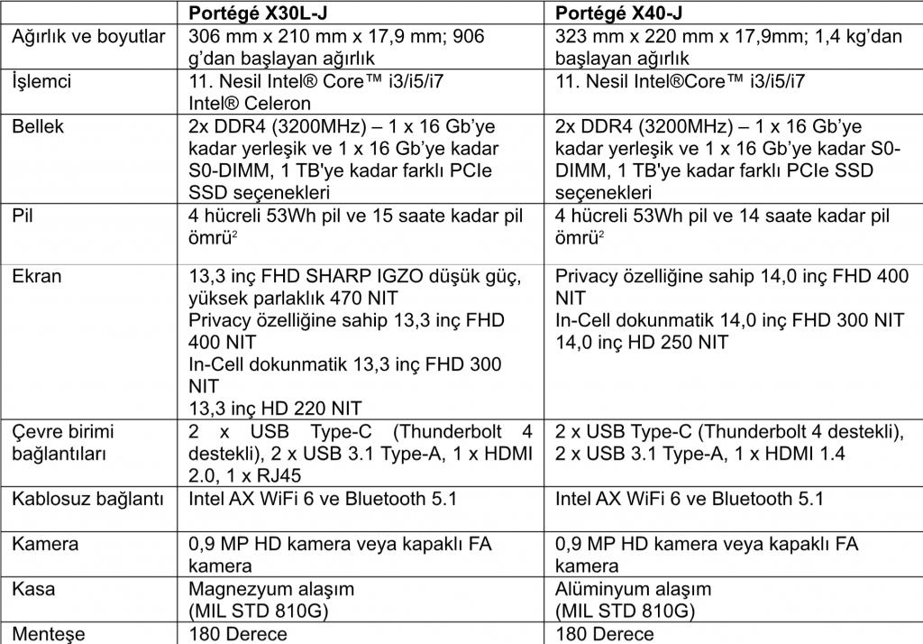 Dynabook Portege X30L-J Özellikleri