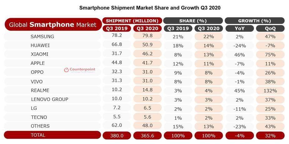 Xiaomi Akıllı Telefon 2020