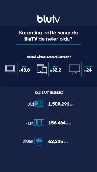 BluTV Ücretsiz Hafta Sonu Kampanyası