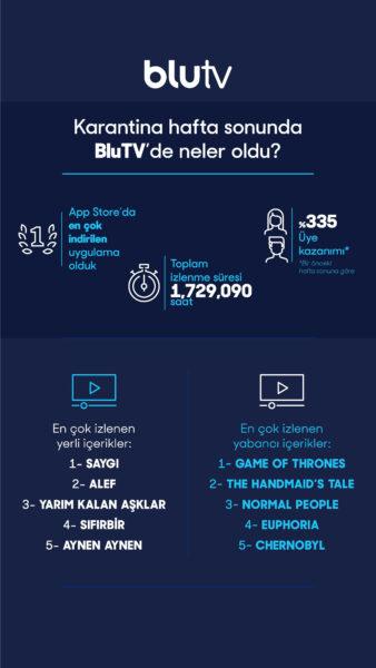 BluTV Ücretsiz Hafta Sonu Verileri