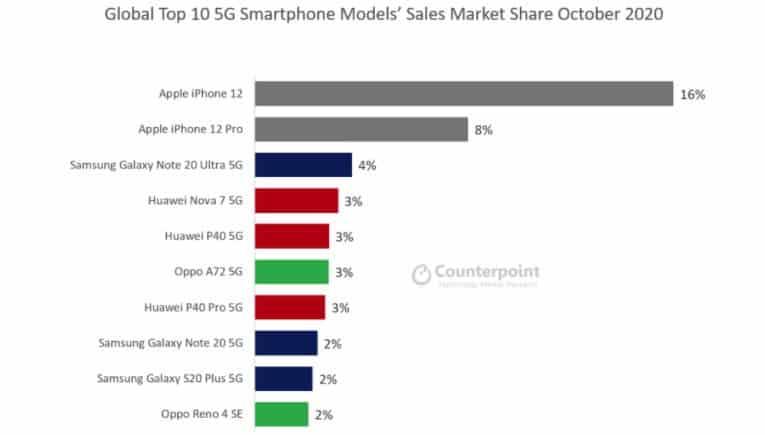 iphone 12 - global pazar payı