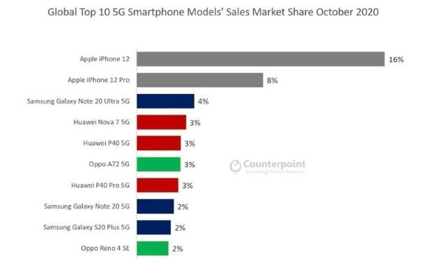 Dünyanın En Çok Satan 5G Telefonu