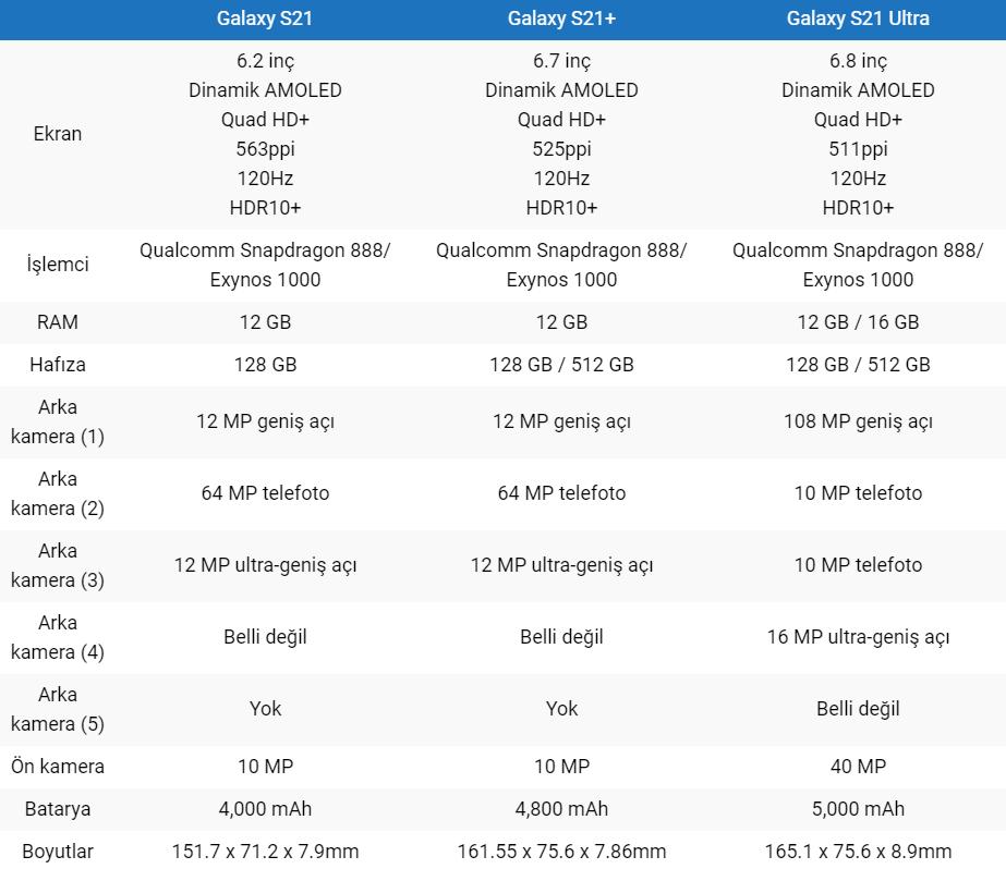 Samsung Galaxy S21 Özellikleri