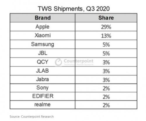 Apple Kablosuz Kulaklık 2020