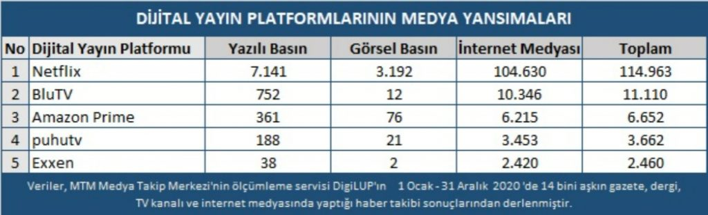 Dijital Yayın Platformları 2020