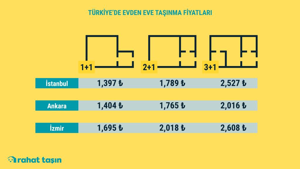 İzmir'den Göç