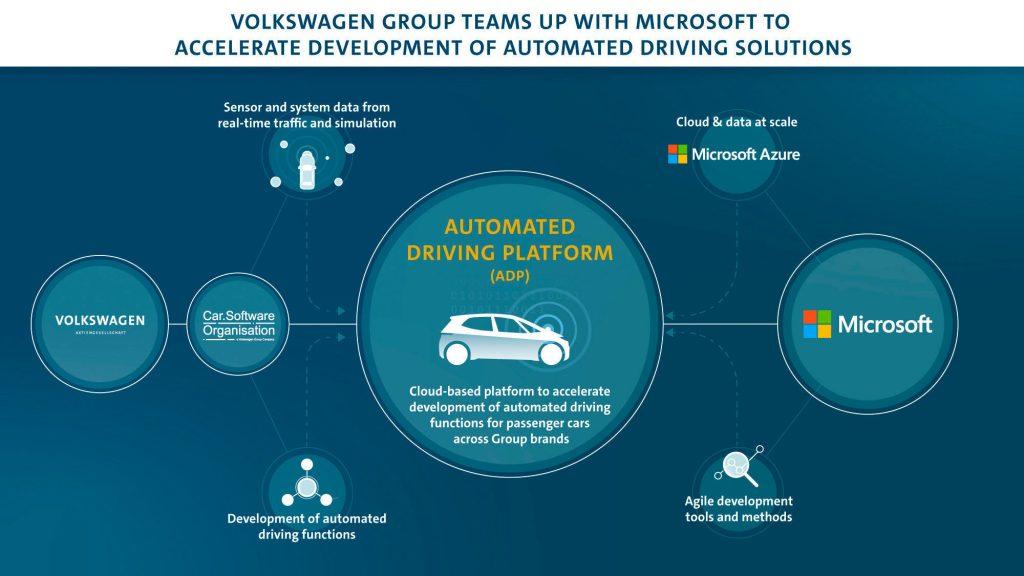 Volkswagen Microsoft İş Birliği