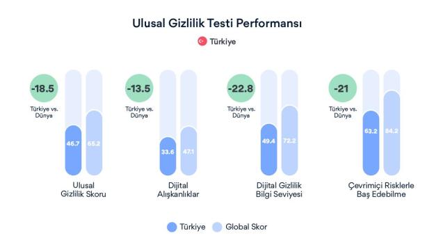 Türklerin Dijital Alışkanlıkları