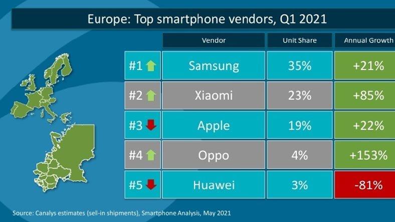 Avrupa Akıllı Telefon Kullanım Oranları