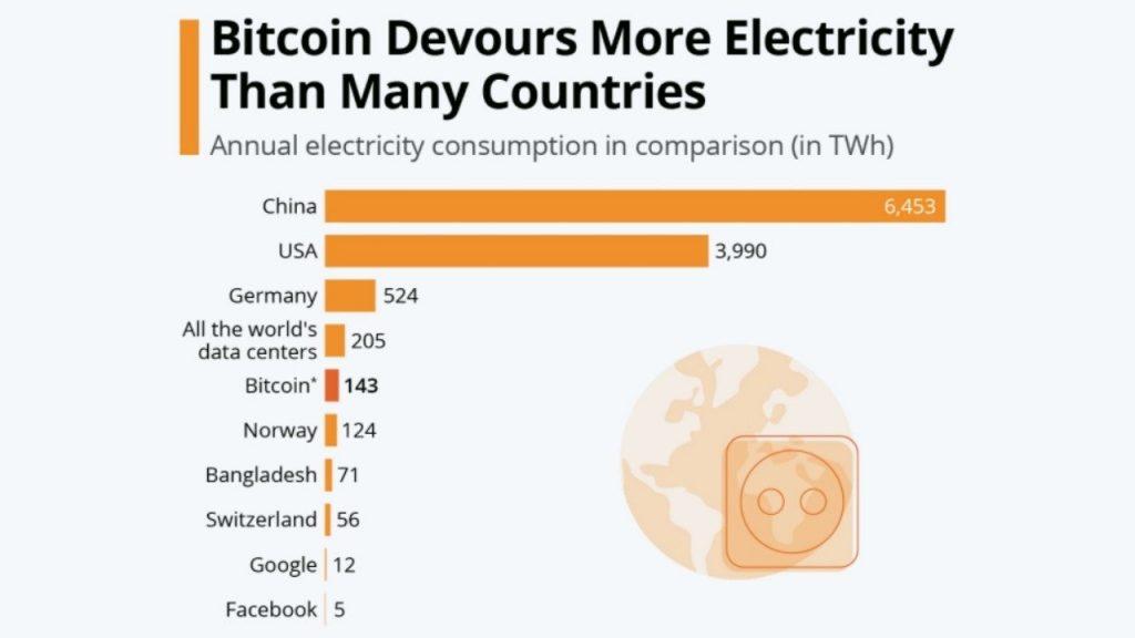 Bitcoin Enerji Tüketimi