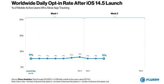 iOS Kullanıcı Verisi Takibi