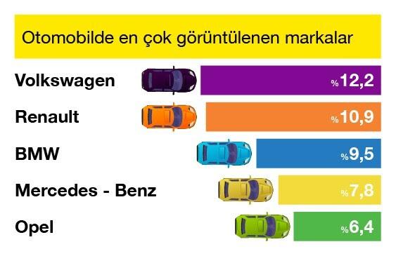 Satılık Otomobil Fiyatları