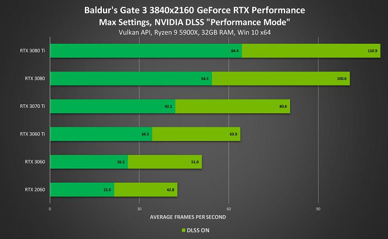baldurs-gate-3-dlss-teknosafari